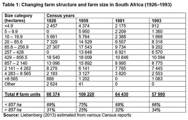 Image result for 1993 farmers in sa